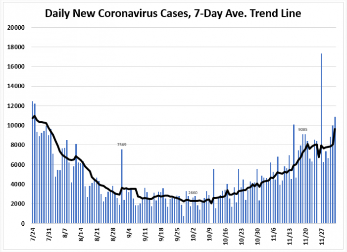 December 3 Tracking Florida Covid 19 Cases Hospitalizations And Fatalities Tallahassee Reports
